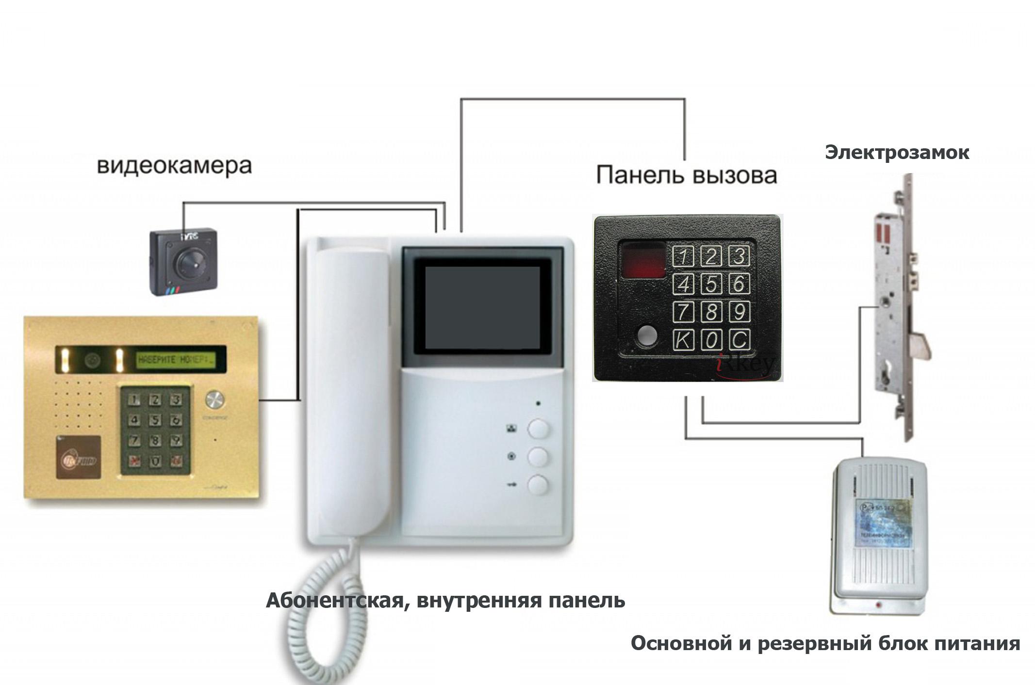 Конструкция - элементы домофонного оборудования