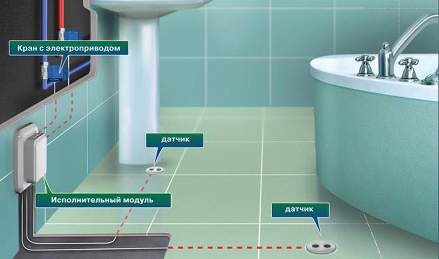 Эксплуатация, меры предосторожности для датчиков протечик воды