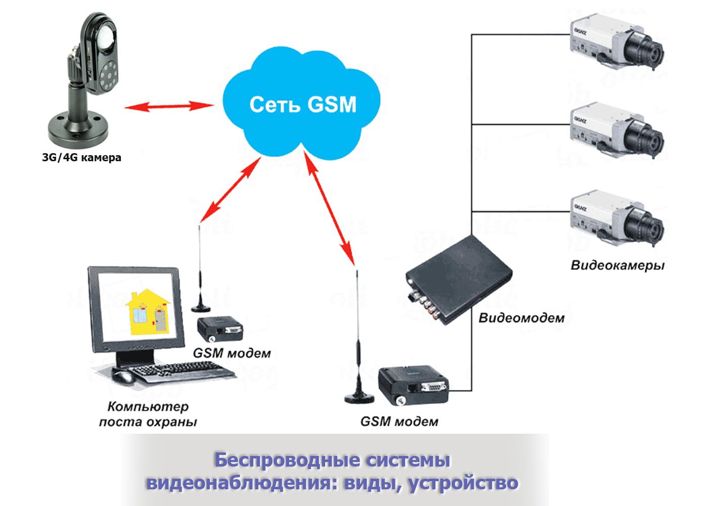 Беспроводное видеонаблюдение с использованием GSM сети