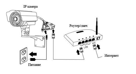 Эксплуатация IP камер