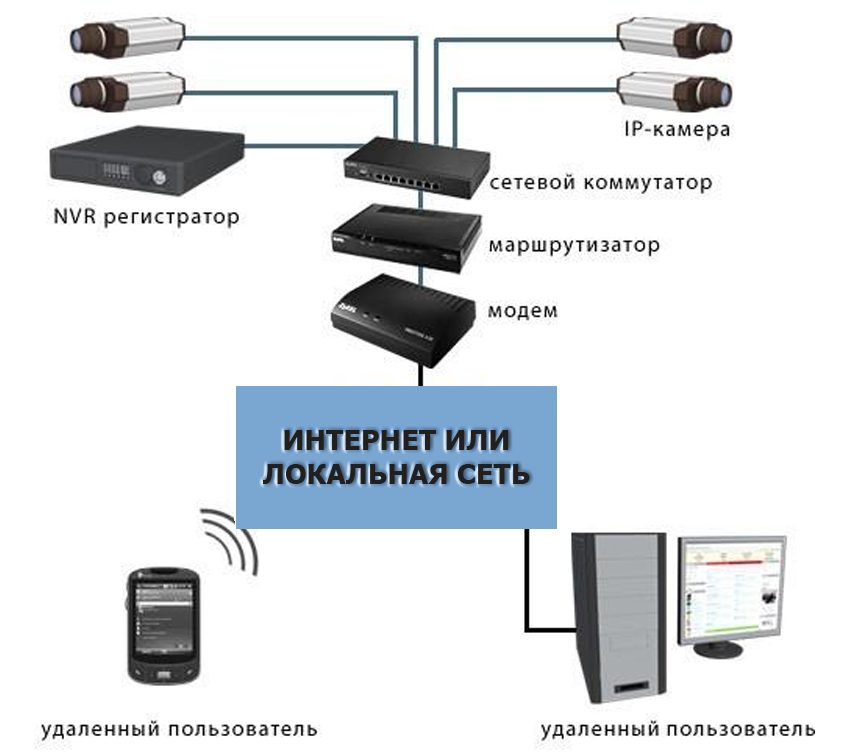 Принцип построения IP-видеонаблюдения