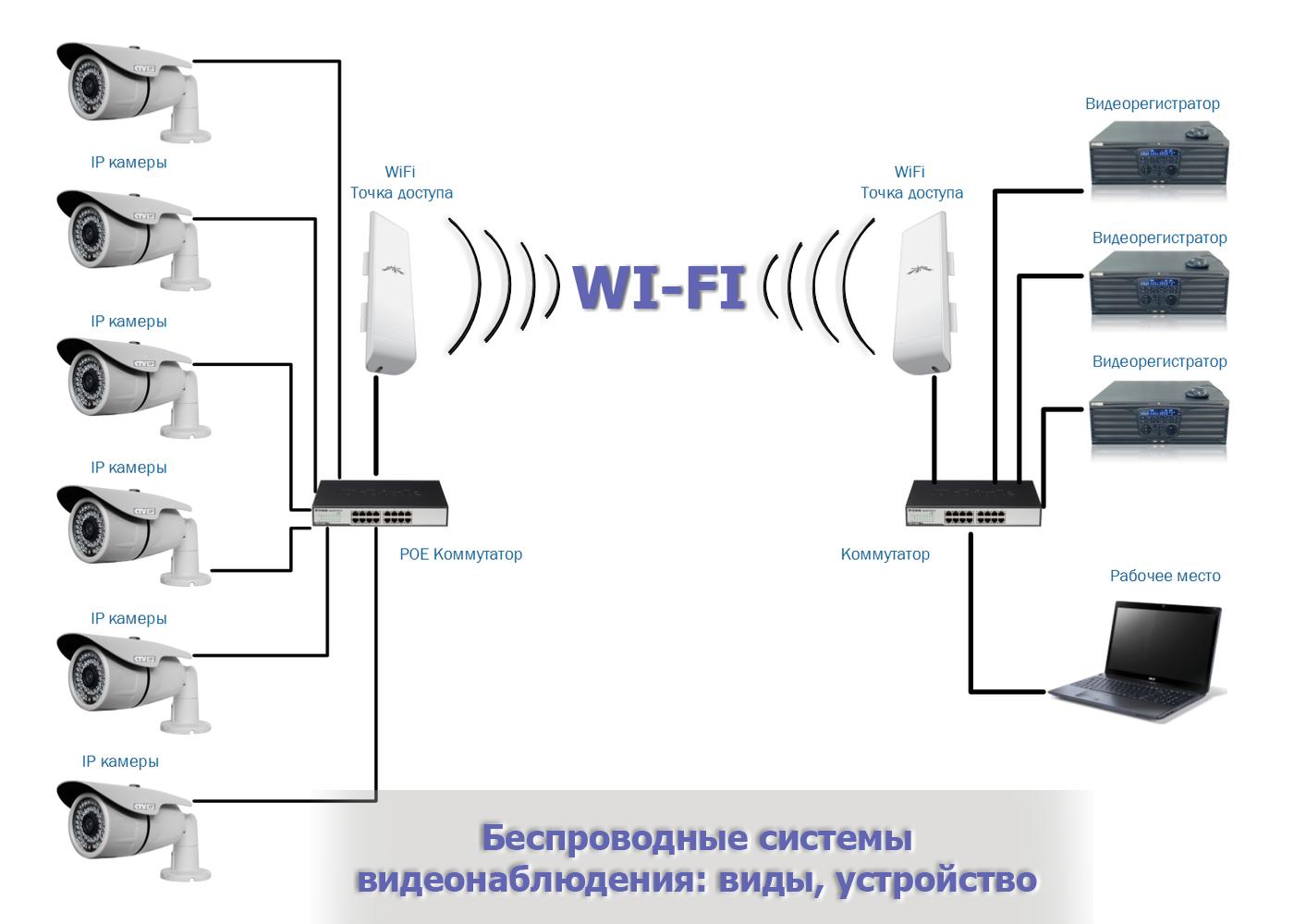 Принцып работы WIFI видеонаблюдения