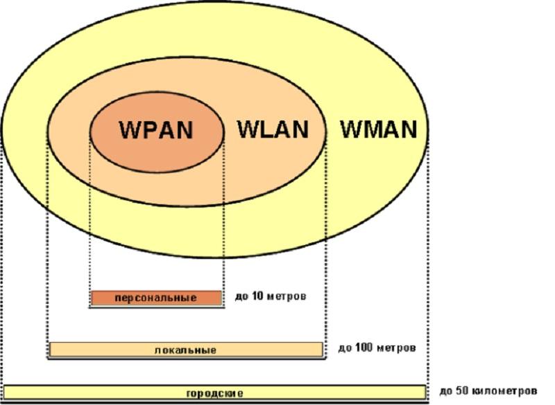 Дальность действия беспроводных сигналов в Wi-Fi сетях
