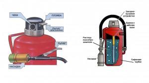 Конструкция воздушных огнетушителей