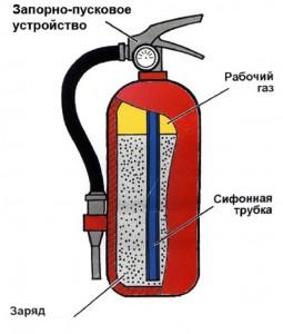Конструкция хладоновых огнетушителей