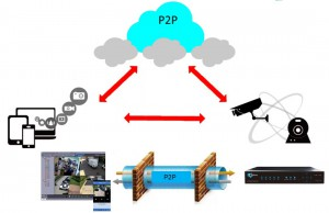 Принцип работы p2p