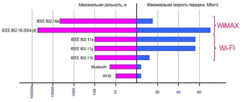 Графическая иллюстрация распределения стандартов IEEE в беспроводных сетях