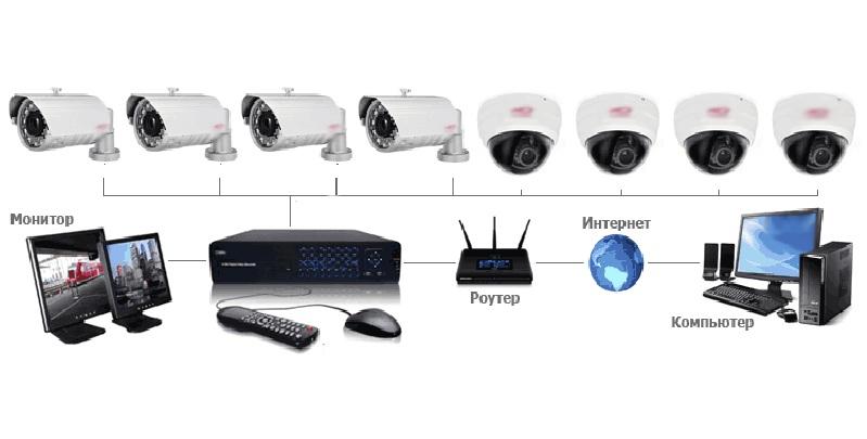 Строение видеонаблюдения на 8 камер