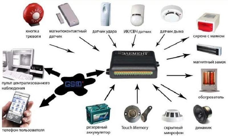Структура охранной сигнализации