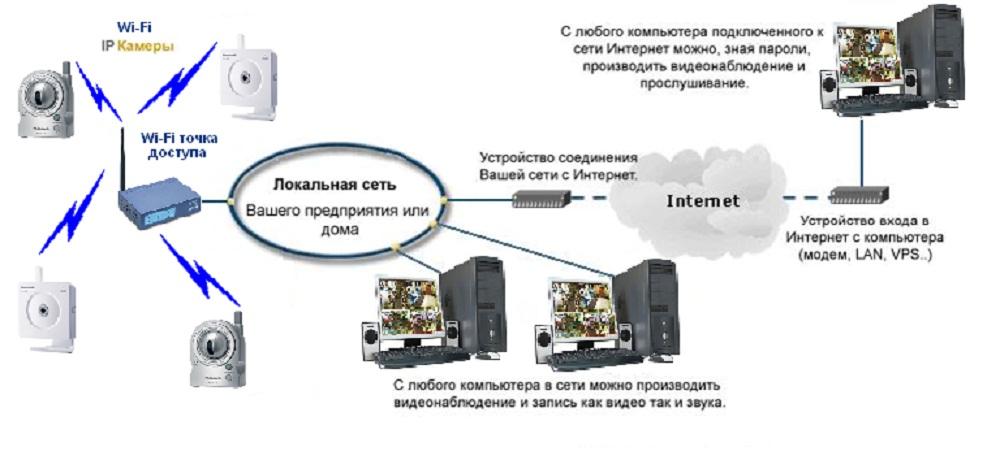 Схема организации Wi-Fi видеонаблюдения