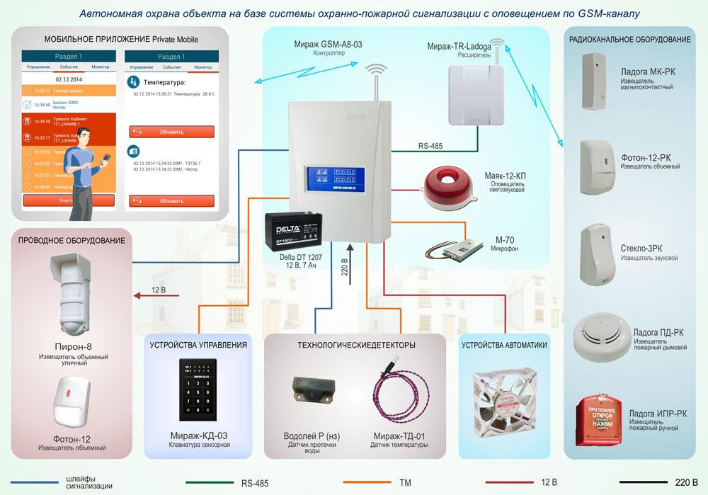Схема построения системы ОПС на базе контроллера Мираж-GSM-A8-03