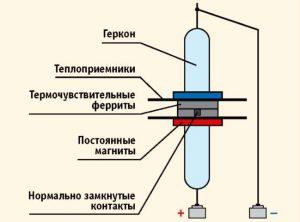 Конструкция пожарно-теплового извещателя магнитного ИП-105-2-1