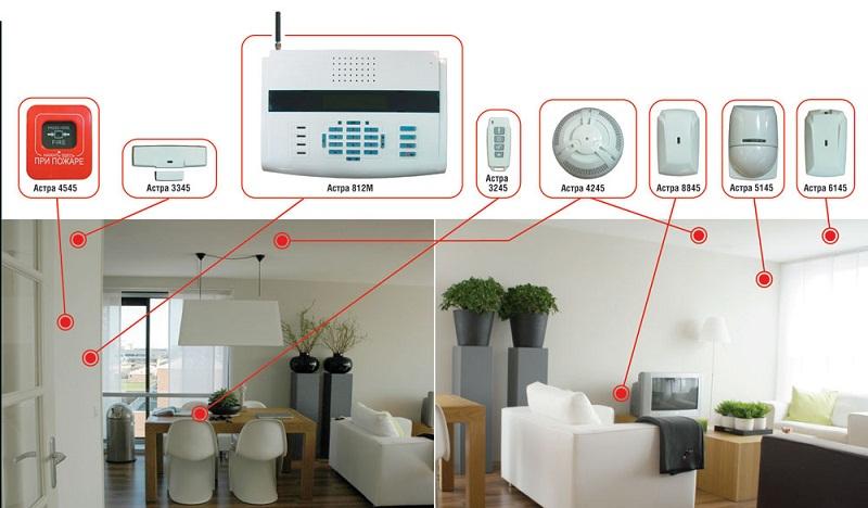 Монтаж радиоканальной системы охранной сигнализации на примере ОПС Астра