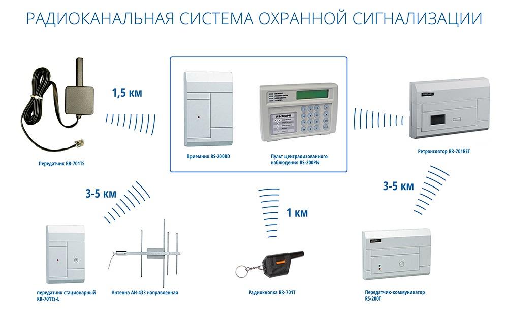 Радиоканальная система охранной сигнализации