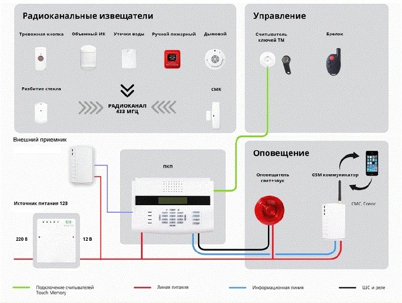 Структура радиоканальной системы охранной сигнализации