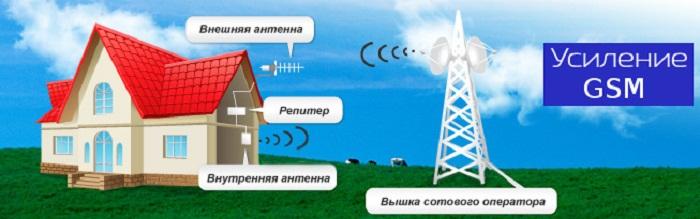 Усилитель сотовой связи для дачи