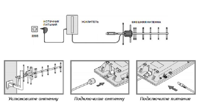 Установка усилителя сотовой связи для дачи
