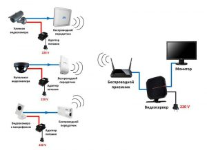 Беспроводное видеонаблюдение Wi-Fi