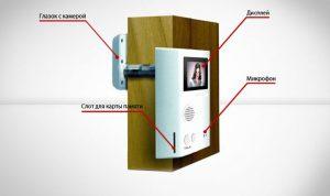 Беспроводной видеоглазок для входной двери