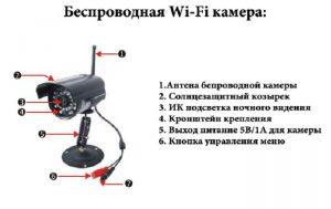 Беспроводные Wi-Fi камеры видеонаблюдения уличные