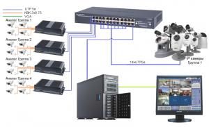 Гибридные системы видеонаблюдения