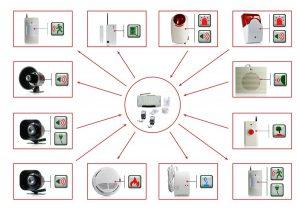 Датчики в охранной GSM сигнализация Стражник MULTIZONE II