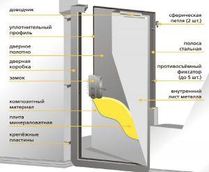 Конструкция противопожарных метллических дверей