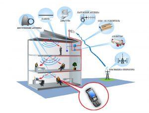 Построение системы усиления сотового сигнала