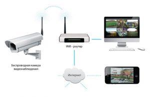 Принци работы Wi-Fi камерs уличниго видеонаблюдения