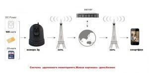 Работа 3G камеры