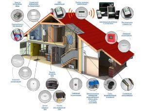 Структура охранной сигнализации для дома