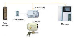 Схема работы домофона с электромеханическим замком