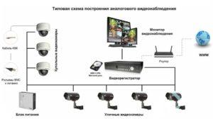 Применение беспроводных камер